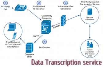What are the Benefits of Outsourcing Transcription Services? | Transcription Services India | Hi-Tech BPO Services | Scoop.it