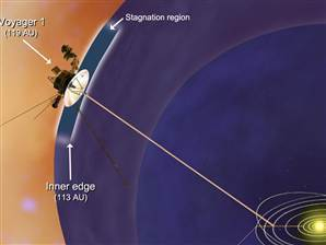 Voyager 1 farther from solar system's edge than thought | Astronomy Domain | Scoop.it