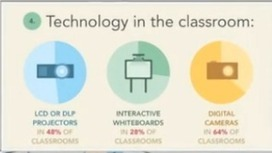 Ways to Teach Using Infographics ~ Educational Technology and Mobile Learning | ed tech | Scoop.it