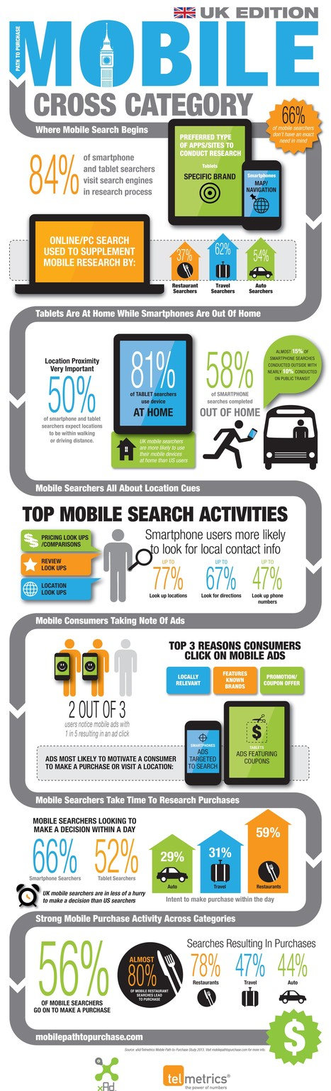 Mobile Path To Purchase [Infographic] | Mobile commerce | Scoop.it