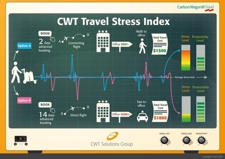 CWT debuts stress algorithm, puts cost impact on unproductive travellers | Stretching our comfort zone | Scoop.it