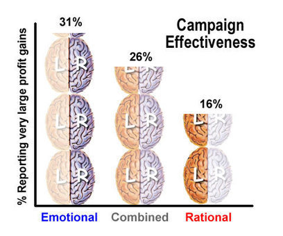Emotional Ads Work Best - Neuromarketing | Brand Neuromarketing | Scoop.it