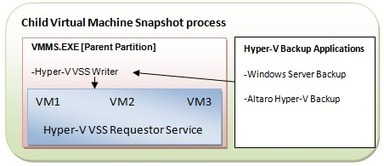 Backing Up and Restoring Virtual Machine Process | Hyper-V digest | Scoop.it