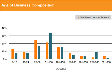 Analysis of Bank Failures from 2009 to 2014 - Biz2credit | start a small business | Scoop.it