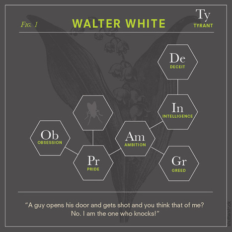 """Bad Chemistry: """"Chemical Elements"""" of Breaking Bad Characters ... 