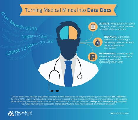 How to Turn Medical Minds Into Data Driven Docs of Tomorrow | EuroHealthNet | Scoop.it