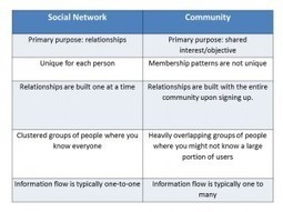 Differences between a social network and online community   muHive blog   Social Networks   Scoop.it