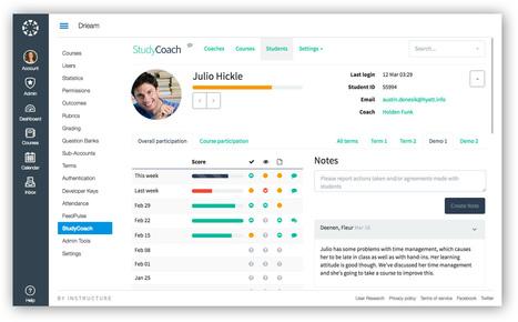 Studie-uitval verminderen door zinvol gebruik van learning analytics   ICTO Zuyd   Scoop.it