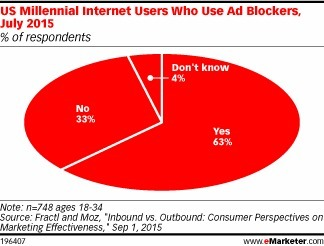 Nearly Two in Three Millennials Block Ads - eMarketer | Consumer Behavior in Digital Environments | Scoop.it