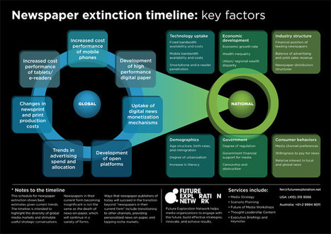 Newspaper Extinction Timeline | Ross Dawson: Futurist, Inspirational Keynote Speaker, Strategy Advisor | Exploring Change Through Ongoing Discussions | Scoop.it
