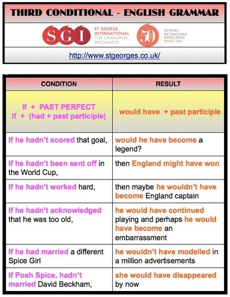 David Beckham Retires - Third conditional - The English Blog | Conditionals | Scoop.it