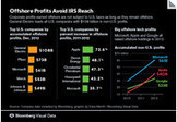 Camp Signals Support for 15% Foreign Patent Income Rate: Taxes - Bloomberg | IP in Utility Industry | Scoop.it
