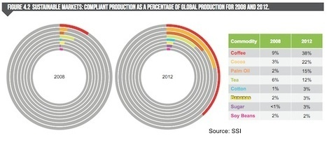 Sustainable Sourcing Commitments Driving 'Major' Market Growth | sustainability | Scoop.it