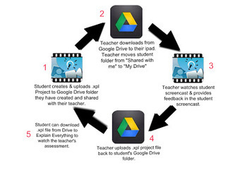 The History 2.0 Classroom: Explain Everything X Google Drive = Awesome! | mrpbps iDevices | Scoop.it