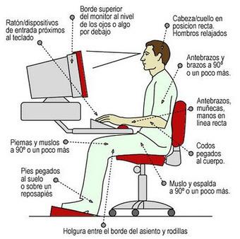Blog TECNOS: Ergonomía, prevención de riesgos con el ordenador | Salud Publica | Scoop.it