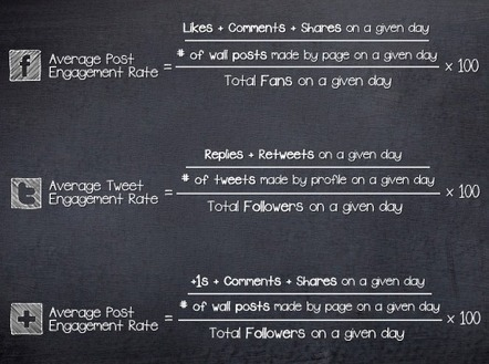 Turn engagement into customers => Measuring the Value of Social Media | Useful Social Media Blog | Doctor Data | Scoop.it