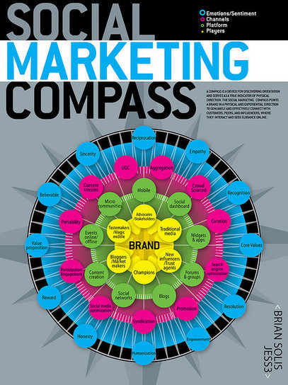 Social Marketing Compass by Brian Solis and JESS3 | Flickr - Photo Sharing! | Consumer Engagement Marketing | Scoop.it