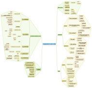Les cartes heuristique pour une vision synthétique des programmes   Art of Hosting   Scoop.it
