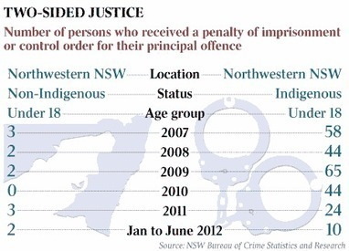 Aboriginal prison rates - Creative Spirits | Prelim Legal | Scoop.it
