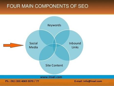 Interaction Between Social Media And SEO   Digital Marketing   Scoop.it