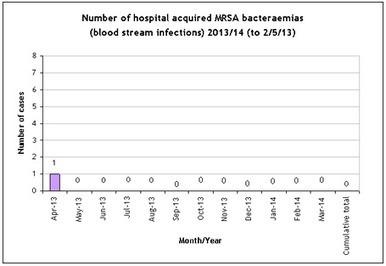 Brighton and Sussex University Hospitals - MRSA | Brighton and Sussex University Hospitals NHS Trust | Scoop.it