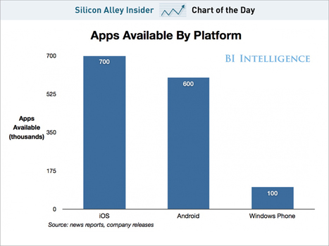 Android Is Still 100,000 Apps Away From Catching iOS | Ubiquitous Learning | Scoop.it