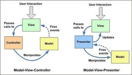 ASP.NET Design Patterns : The Official Microsoft ASP.NET Forums