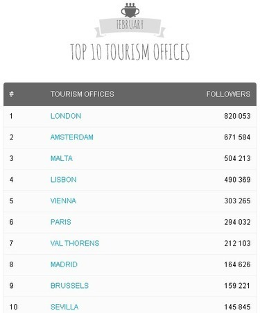 Le baromètre européens des réseaux sociaux dans le tourisme | Tourisme et e-tourisme | Scoop.it