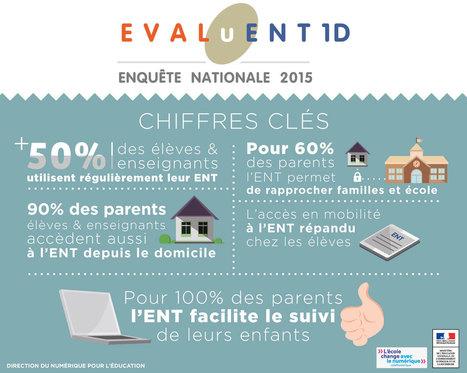 Actualités du numérique - Enquête nationale EVALuENT 1D 2015 - Éduscol | Ressources pour les TICE en primaire | Scoop.it