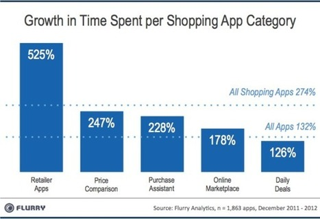 The Rise of the App & Mortar Economy | Development in Apps | Scoop.it