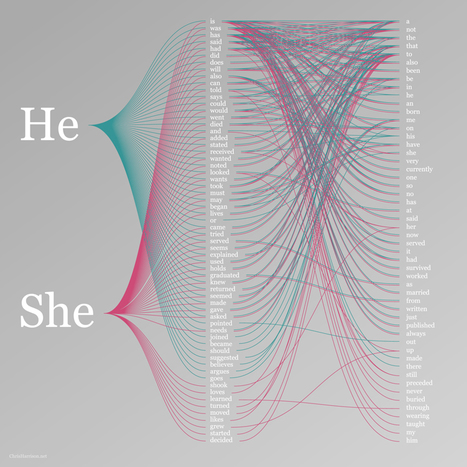 Infographic of the Day: What Google Knows About Men vs. Women | Co.Design | Yeah? | Scoop.it