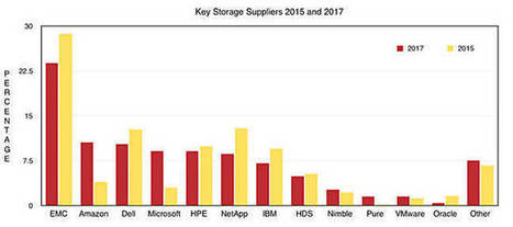 The only way is down for NetApp, HP Enterprise and IBM storage – study   Storage Magazine   Scoop.it