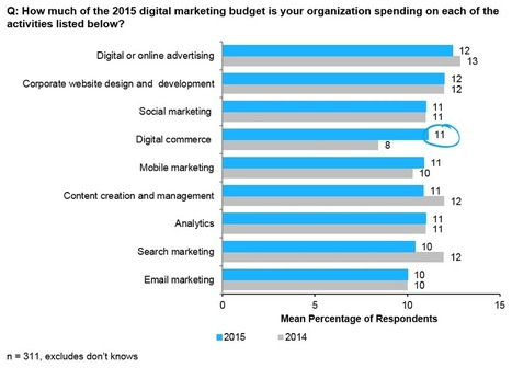 Digital Commerce Spending and Expectations Are on the Rise says @gartner #survey | Digital Transformation of Businesses | Scoop.it