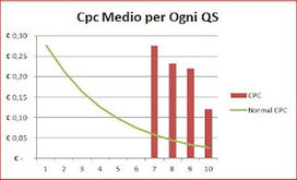 Adwords: Ottimizzare è come scolpire... | Come creare Campagne Adwords | Scoop.it