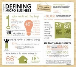 Micro businesses cite growth in revenue, customers for 2011 | Micro business Perspectives | Microbusiness Matters | Scoop.it