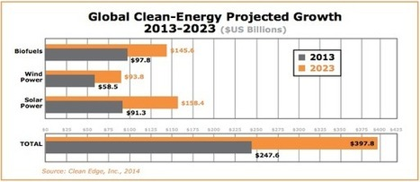Clean Energy Trends 2014: New Solar Energy Capacity Exceeds Wind For First Time | green infographics | Scoop.it