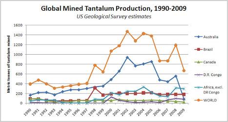 Graph | Conflict Minerals | Scoop.it