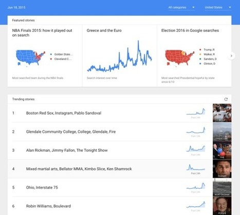 Google Trends in real-time | Business, negocios, marketing, ecommerce, bigdata, economy | Scoop.it