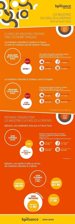 Les industries culturelles et créatives au service la « French Touch » - Cultureveille | Culture numérique | Scoop.it
