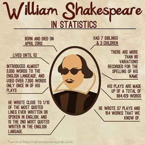 Shakespeare by the numbers | Reading & Diverse Learners in Secondary Classes | Scoop.it