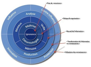 L'organigramme de l'entreprise stratège | Veille_Curation_tendances | Scoop.it