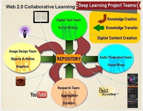 Web 2.0 Collaborative Learning Resources by digitalsandbox1 | networked teacher | Scoop.it