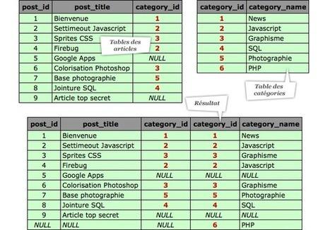 Comprendre les jointures avec MySQL | Epershand | Ressources et veille web design & développement | Scoop.it