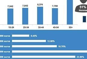 Les tendances digitales en France - Paperblog | Digital facts and studies | Scoop.it