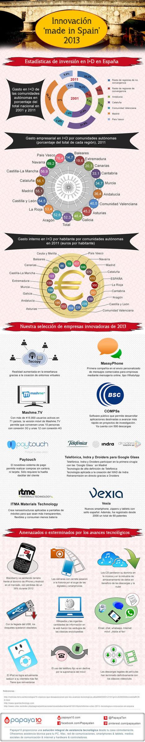 Innovación en España 2013 #infografia #infographic | Economía e Innovación | Scoop.it