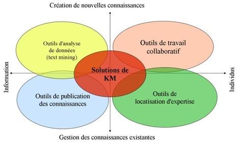 Les outils de gestion du cycle de vie logiciel | Gestion des entreprises, PME, ETI et TPE | Scoop.it