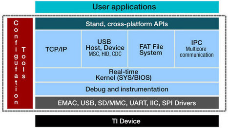 TI Releases TI-RTOS, a Free Real Time Operating System for MCUs | Diseño Sistemas Operativos | Scoop.it