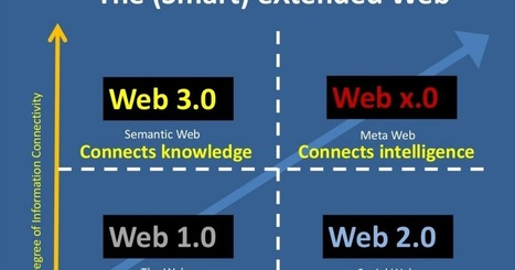 Learning with 'e's: Our digital future 3: Semantic Web | Future Trends and Advances In Education and Technology | Scoop.it