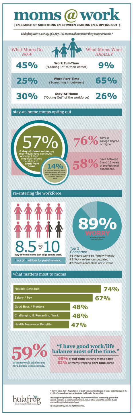 What Mothers Really Want: To Opt In Between (INFOGRAPHIC) | The Evolving Workplace | Scoop.it