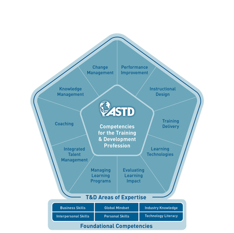 The ASTD Competency Model™ | Practical Learning | Scoop.it